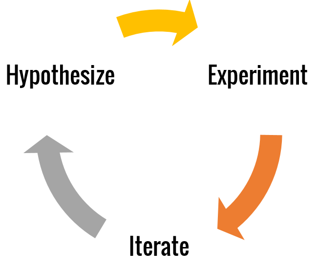 "The business model validation cycle, inspired by the ""Build, Measure, Learn"" loop of the Lean Startup."