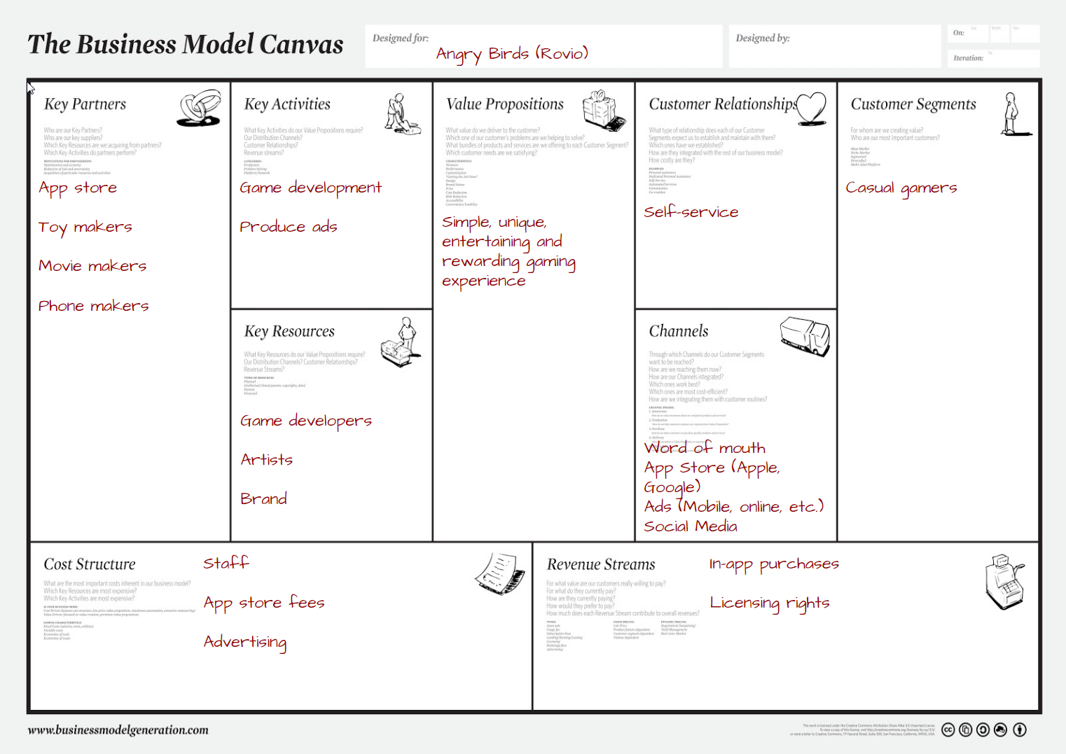 Business Model Breakdown - Exercise (2)